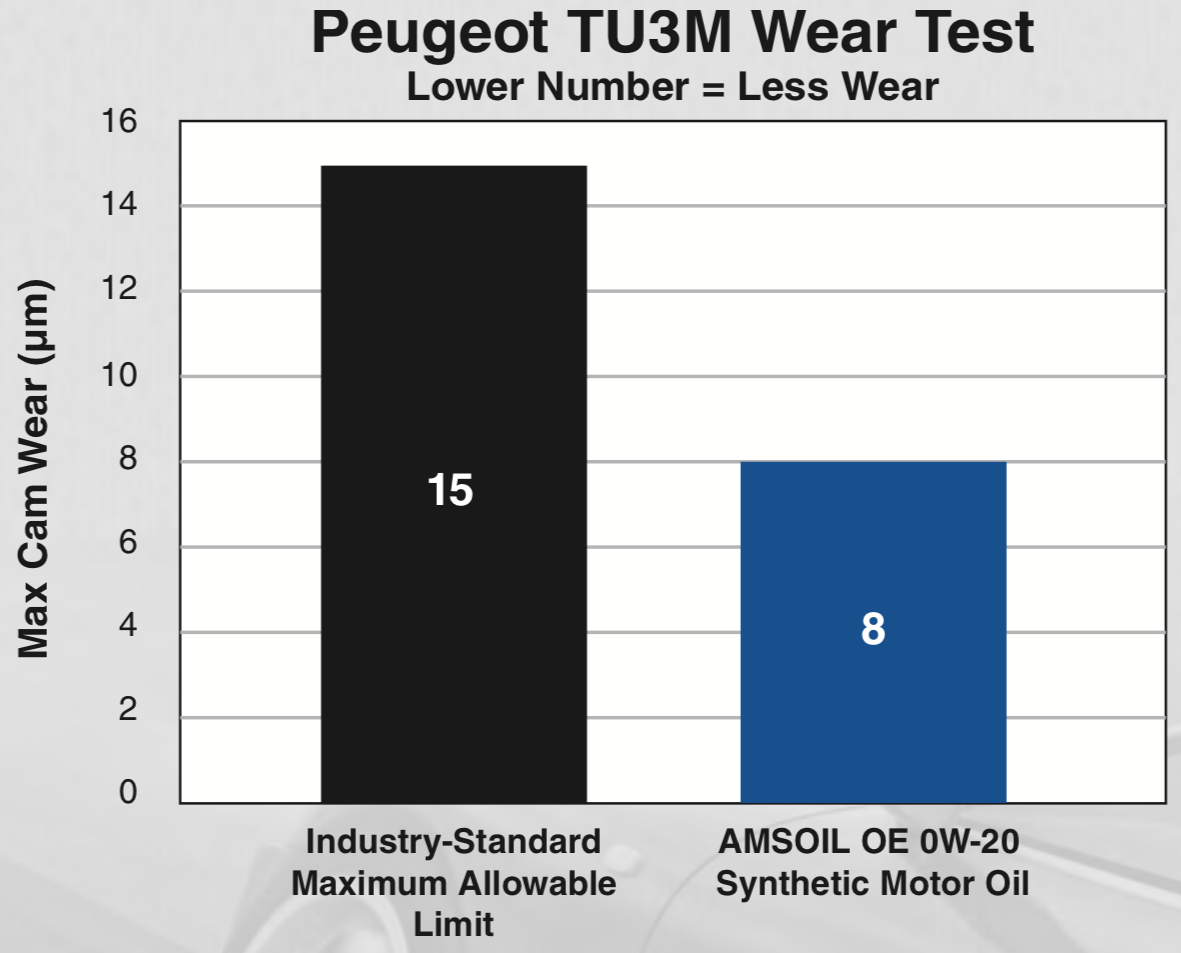 Peugeot TU3M Wear Test (CEC L-38-A-94) Results